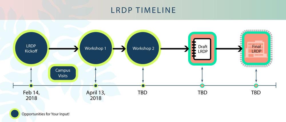 LRDP Timeline, Apr 11, 2018.jpg