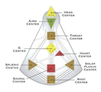 The Nine Energy Centers in Human Design