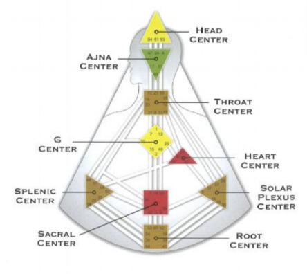 The  Throat Center , a square, is directly below the Mind/Ajna Center. It connects to the Mind/Ajna Center as well as the Self/Identity Center, the Heart Center, the Solar Plexus/Emotions Center and the Spleen Center.