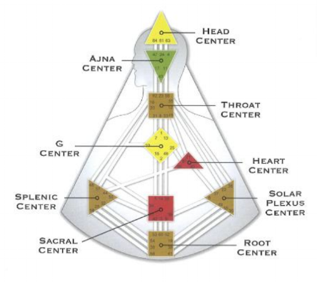 The Heart Center is NOT where you expect it to be. It's not in the center of the chest, but rather is a squat triangle off to the right. It connects to the Self/Identity Center, the Throat Center, the Spleen Center and the Solar Plexus/Emotions Center.