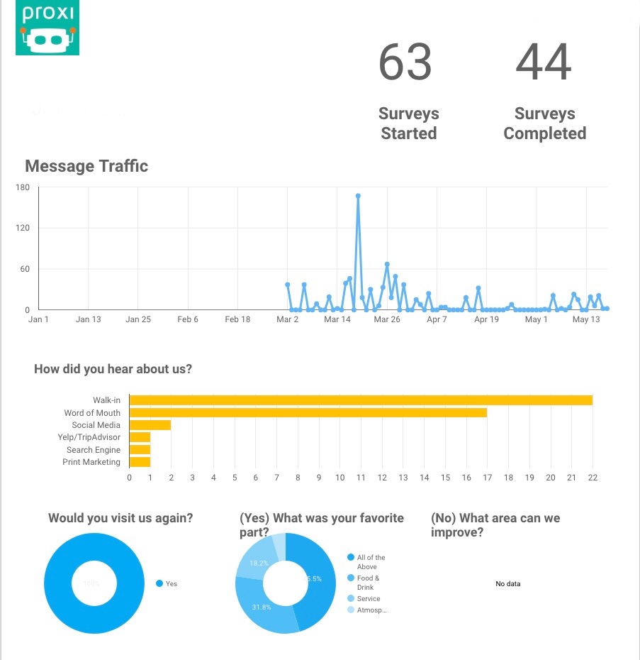 Marketing & Operations Analytics  -
