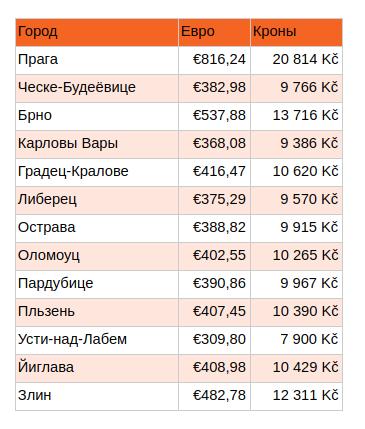 Таблица 1: Статистика цен аренды квартиры размером 60 кв. м. по состоянию на май 2018 г. (Источник:    Портал RealityMix.cz   )