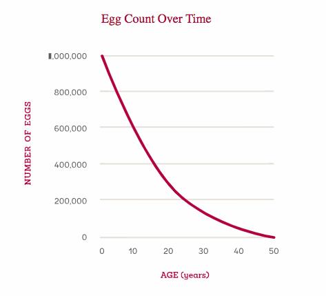 Source:  Extend Fertility