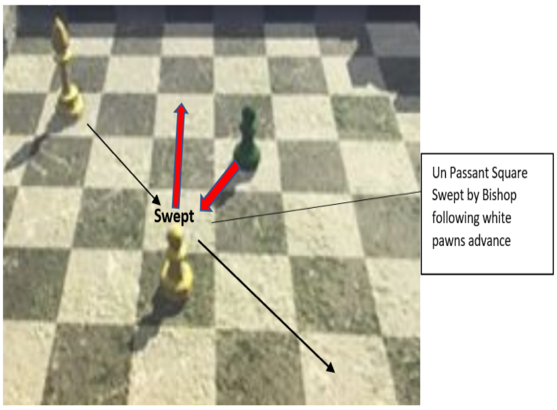 Figure 7 - Sweeping the En Passant