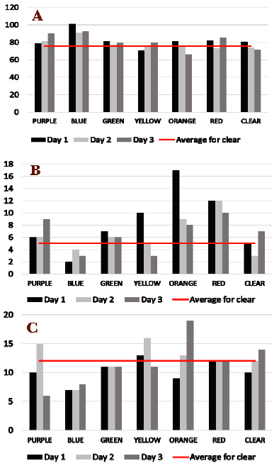 Figure 1.  Participant 1 results for (A) reading speed in words per minute, (B) accuracy (number of errors), and (C) fluency (number of stumbles).