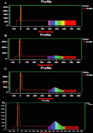 Figure 4. Optical Spectrometry Graphs.  (A) VI, A. (B) V1, B. (C) V1, C. (D) V1, D.
