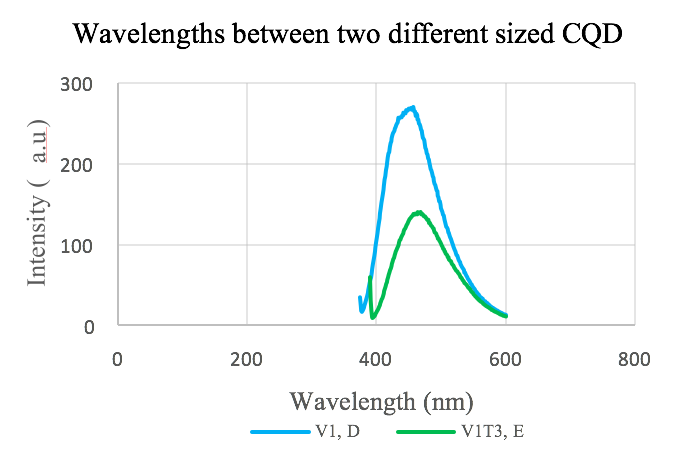 Figure 5. V1, D and V1T3, E plotted on the same axis.