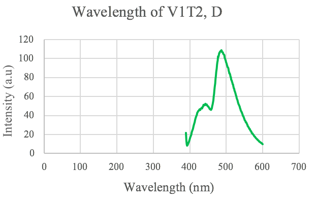 Figure 6. Fluorescent spectroscopy graph of VIT2.
