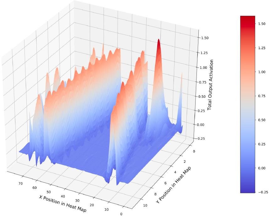 Figure I5. Sliding Window CNN Activation Heat Map.