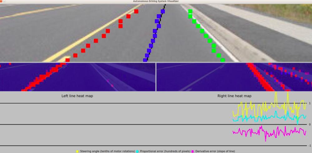 Figure I6. Lane Detection Visualizer.