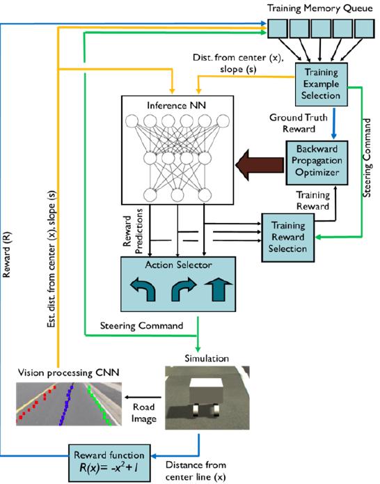 Figure I8. Deep Q-Network Diagram.