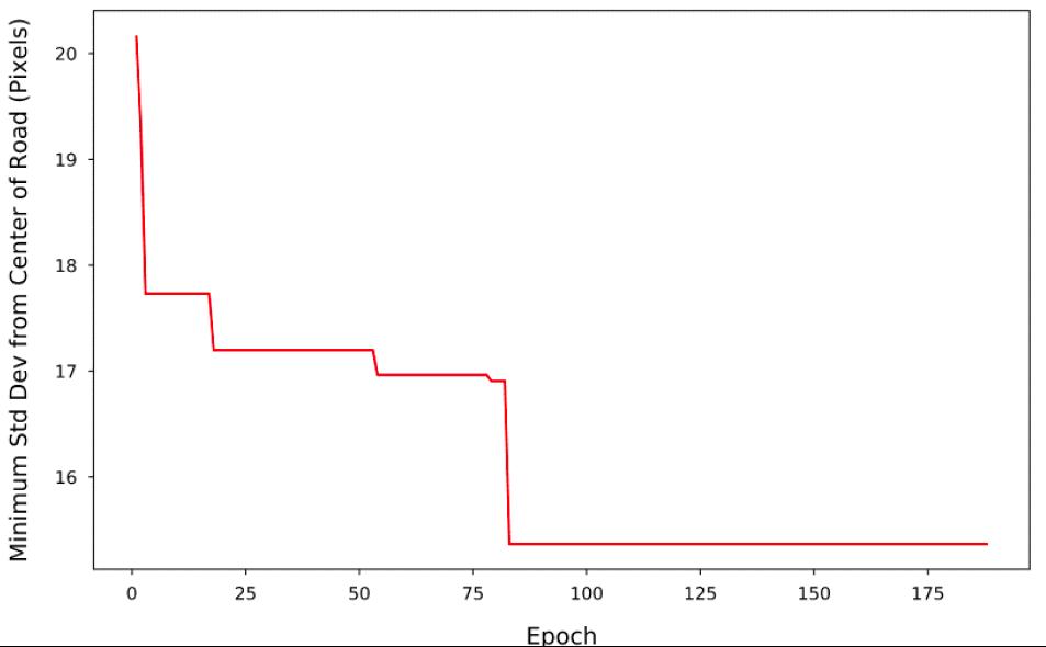 FIgure G8. Standard deviation over trials with evolutionary optimization.