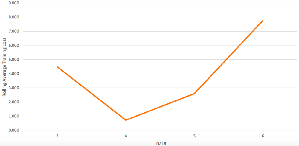 Figure G11. Rolling average training loss at maximum time before failure.