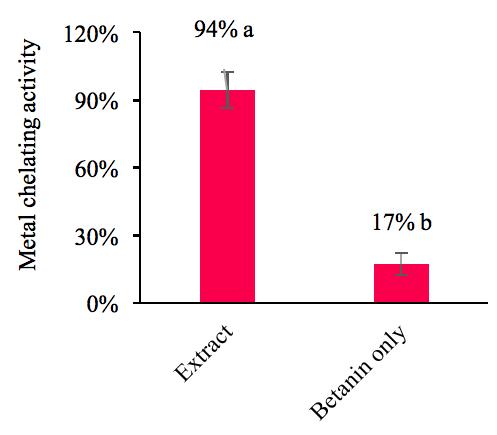Figure 1. Metal chelating activity of DFP extract and betanin.
