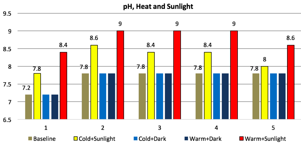 Figure 7. Impacts of heat and sunlight on pH of bioreactors.