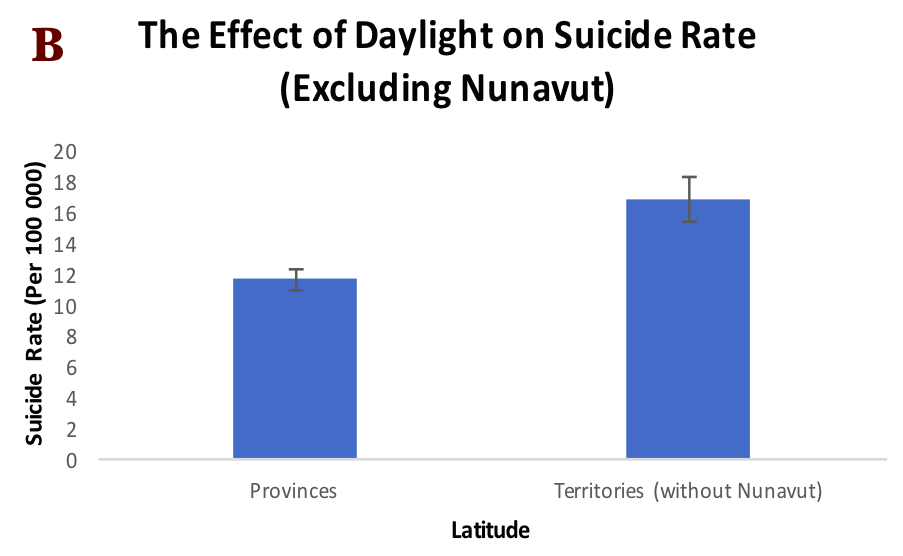 Figure 2. Suicide rate by daylight.  (A) Mean and standard error (p=0.02, t-test). (B) Excluding Nunavut (p=0.01, t-test).