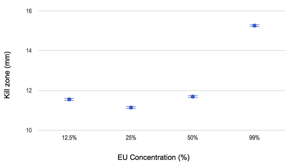 Figure 6. Kill zones measured from the bactericidal effects of varied EU concentrations on oral bacteria.