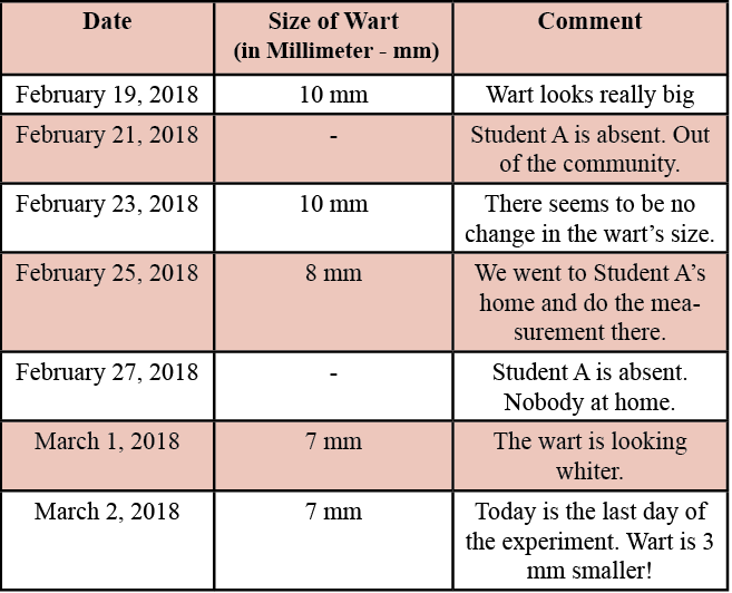 Table 1. Size of wart over time on Student A.