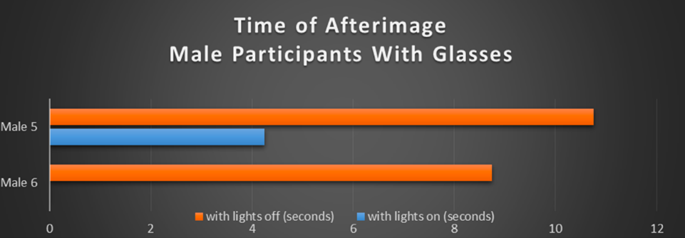 Table 1. Bar graph illustrating the duration of the afterimage measured in seconds for the male participants without glasses.