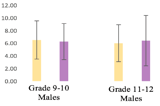 Figure 3b. Mean and standard deviations of females' intelligence task scores while sitting and standing.