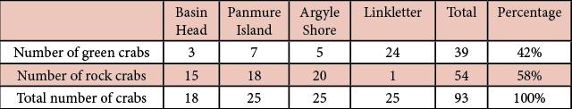 Table 1. South Shore Beaches.
