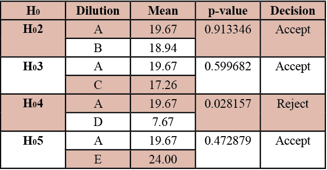 Table 2. Summary of the t-Test Results