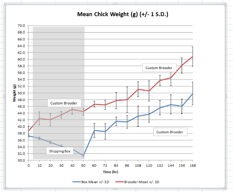 Figure 3. Total weight increase in chicks (n=3) placed in brooders post-hatch compared to delayed placement.