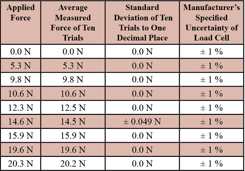 Table 1. Accuracy, Standard Deviation, and Uncertainty of Improved Pedicle Probe to Applied Forces