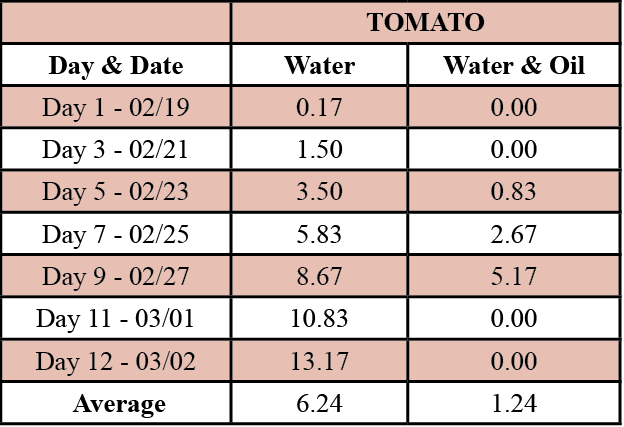 Table 1. Average growth of tomato plants treated with water and water & oil.