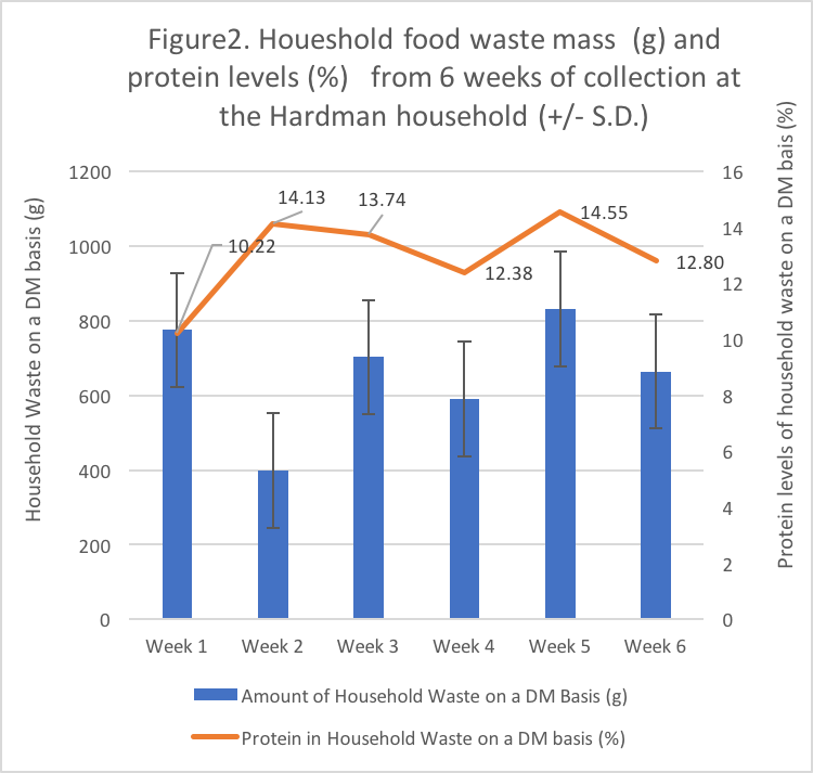 Figure 2. Household food waste mass (g) and protein levels (%) from 6 weeks of collection at the Hardman household (+/- S. D.)