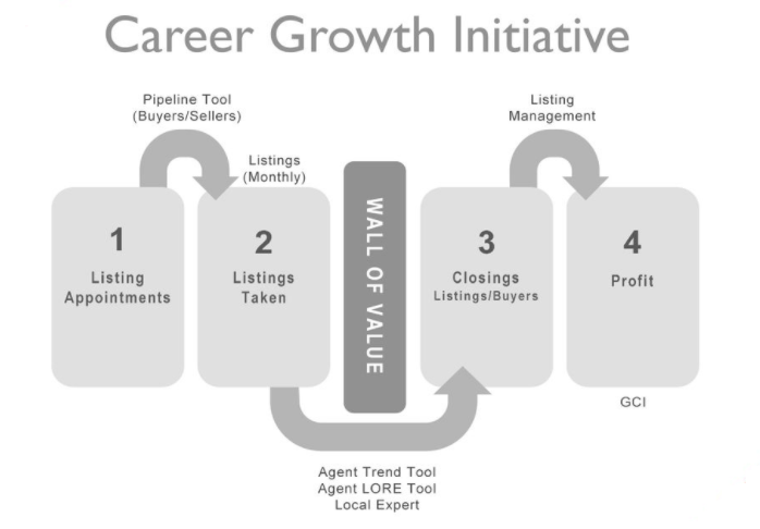 In the Career Growth Initiative (CGI), the Four Conversations are used for collaborative evaluation of the effectiveness of present actions, their outcomes and how they compare to the initial goals. These conversations are an effective catalyst for strategic new actions for agents.