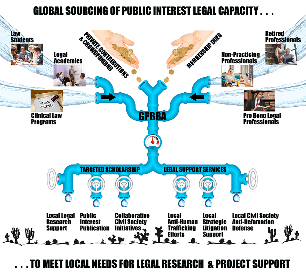 "The Global Pro Bono Bar's Operational Model:  ""Globally Sourced, Locally Tapped"""