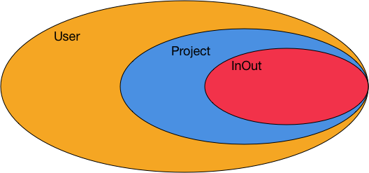 User-Project-Session relationship