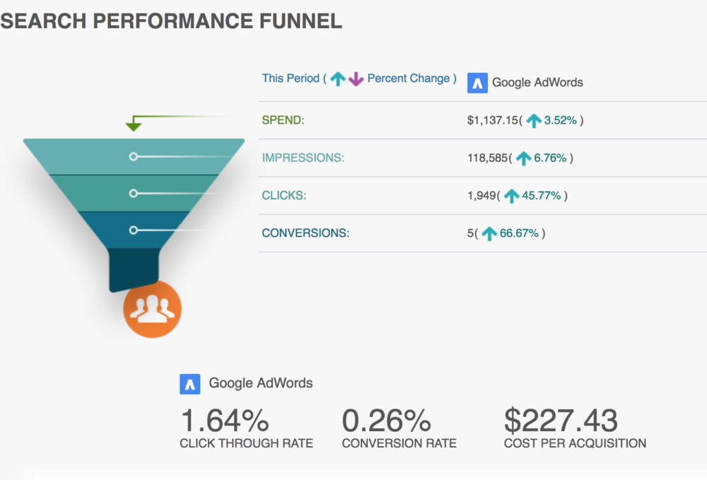 SALES FUNNELS - We build a variety of sales funnels to find leads and drive sales for your business