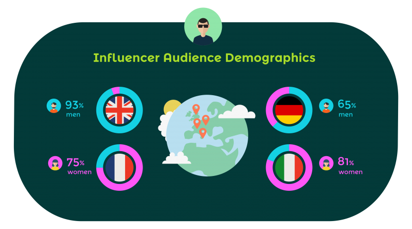 InfluencerAudienceDemographics-830x462.png