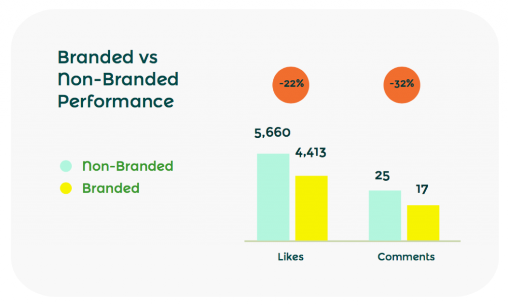 Branded-vs-Non-Branded-2-1024x616.png