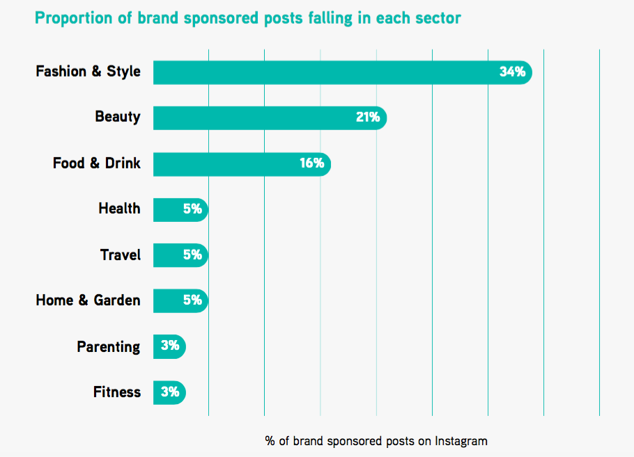 Proportion of brand sponsored post in each sector