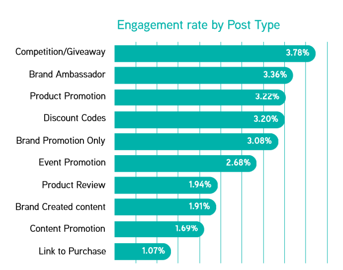 Engagement rate by Post Type