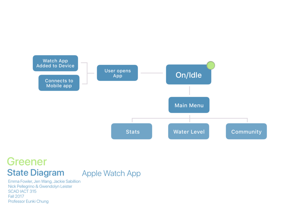 state diagram: watchFINAL.png