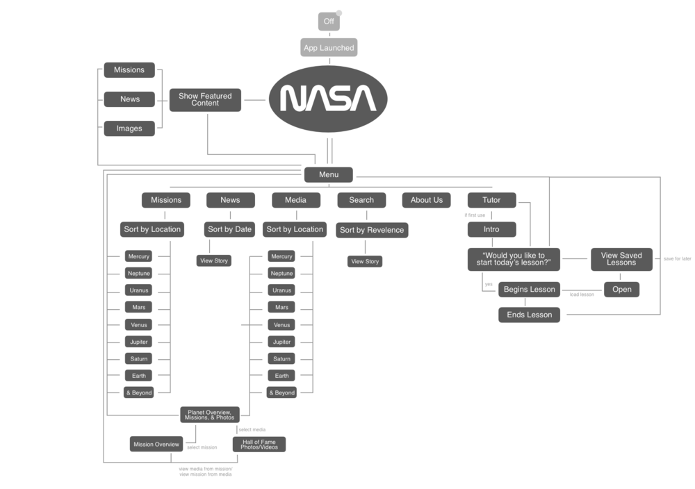 State Diagram - FUTURE STATE@2x.png