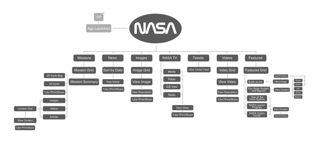 State Diagram - CURRENT STATE@2x.png