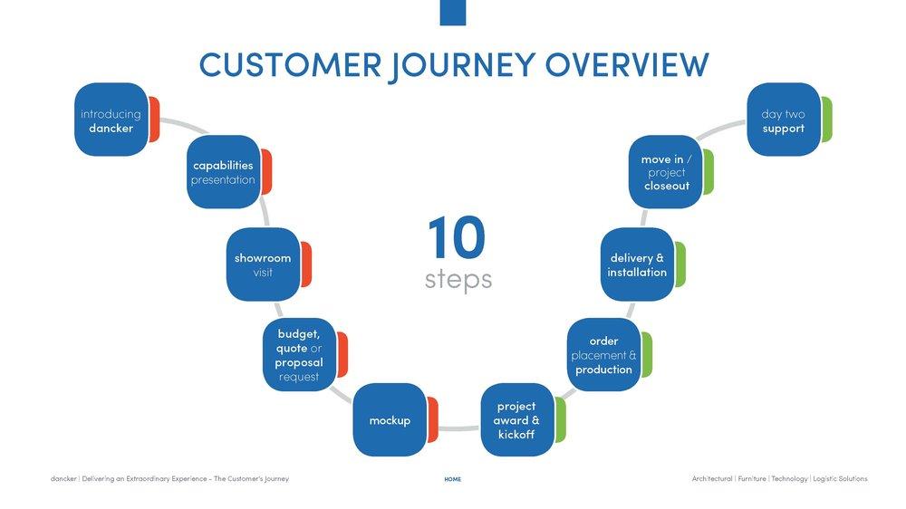 dancker_Customer Journey_Interactive Process_draft 3_Page_02.jpg