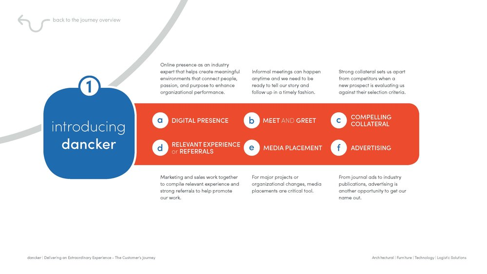 dancker_Customer Journey_Interactive Process_draft 3_Page_03.jpg