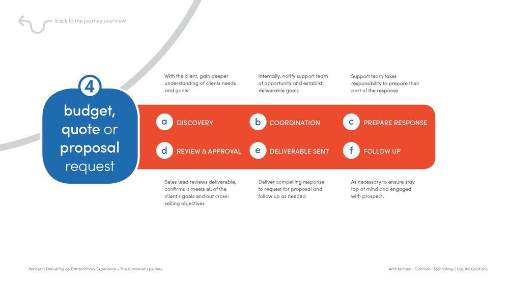 dancker_Customer Journey_Interactive Process_draft 3_Page_18.jpg