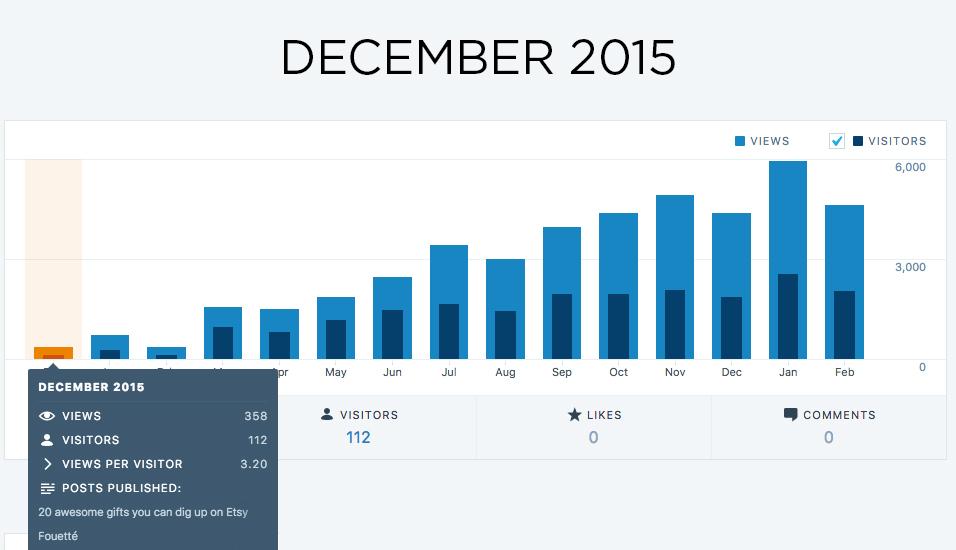 blog statistics adelepo