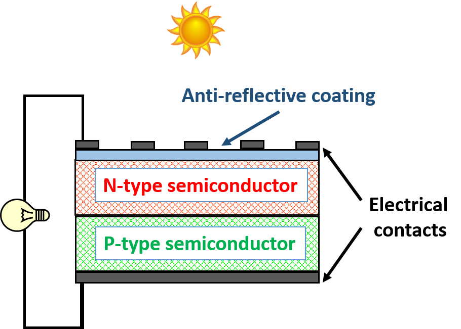 A simple schematic of a solar cell depicting anti-reflective coating, semiconductors and electrical contacts.