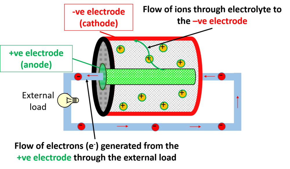 Electron and ion pathway in battery discharge mode