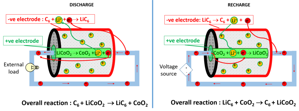 Discharge mode and recharge mode mechanism