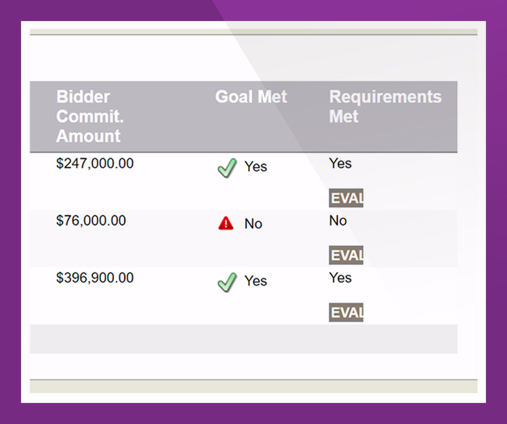 - Receive an AQ display of the sub plan or GFE request of every bidder. Analyze the scope of work, the role of the subcontractor and determine if commercially useful functions (CUF) will be performed. Communicate your recommendations for bidders' program commitments.