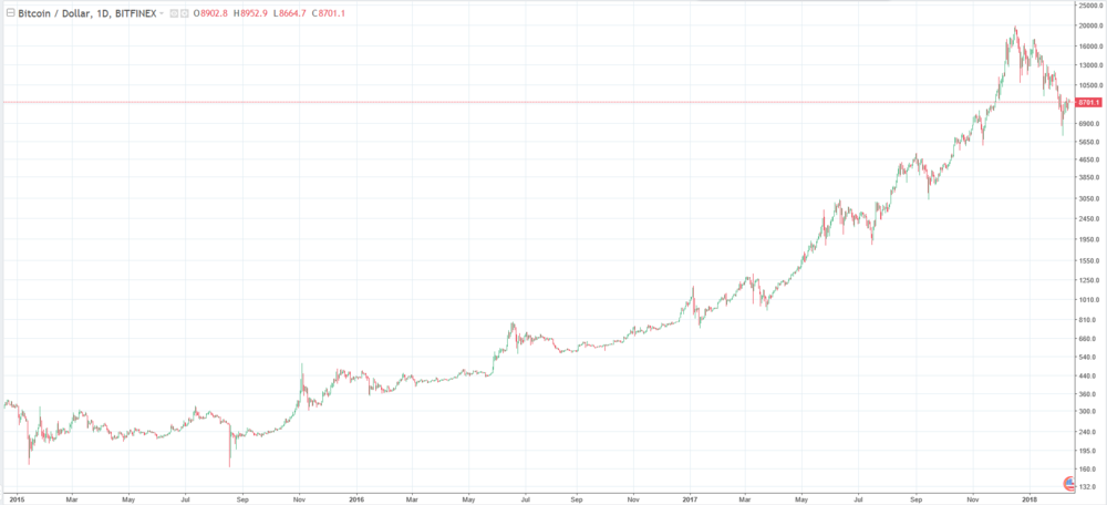 * Bitcoin's price action since 2015. Courtesy of    www.tradingview.com